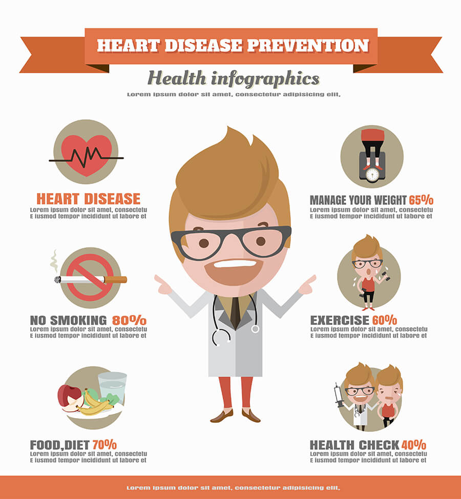 Chart Showing Some Ways to Prevent Heart Disease